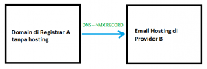 cara setting mx record di dns domain