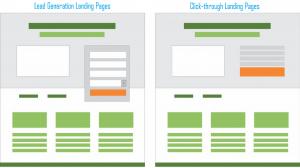 lead generation dan click through landing pages