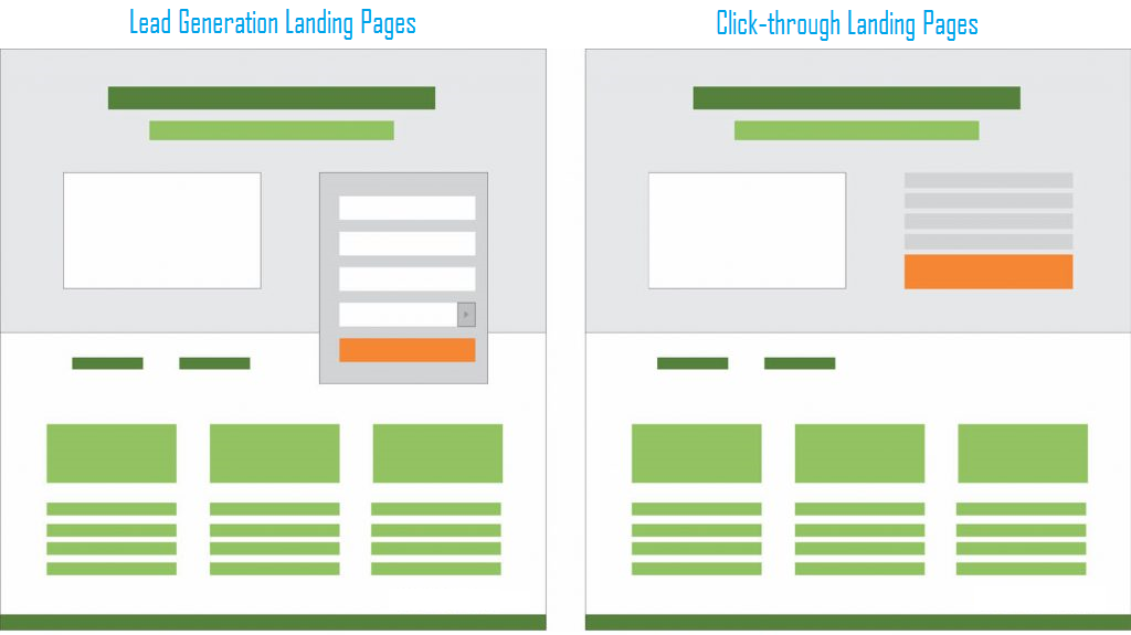 lead generation dan click through landing pages